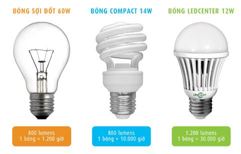 Sử dụng đèn Led chiếu sáng siêu tiết kiệm điện